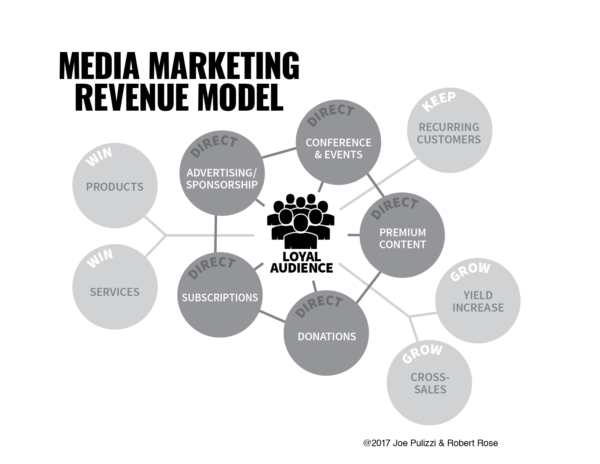 Media Marketing Revenue Model
