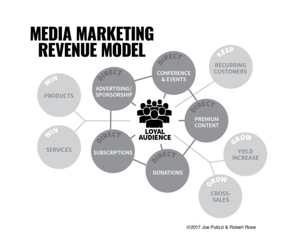 Media Marketing Revenue Model