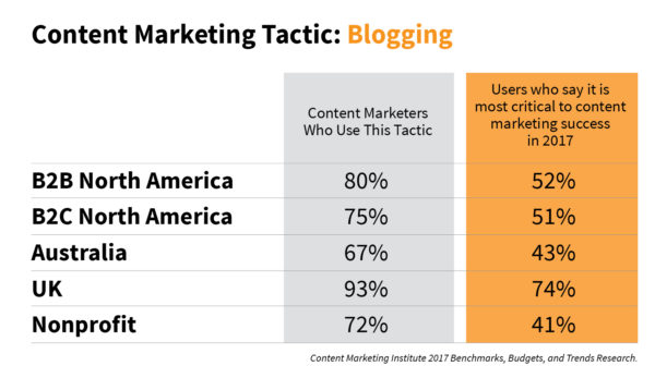 blogging-chart