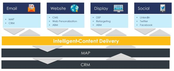 intelligent-content-delivery