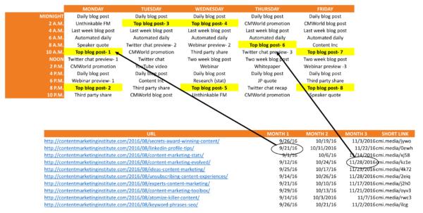 social-media-best-performing-schedule
