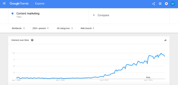 Google-Trends-Content-Marketing