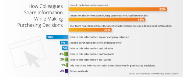 colleagues-share-information