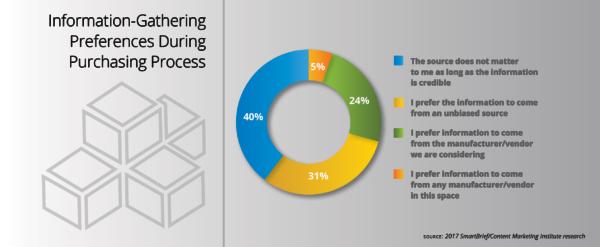 information-gathering-during-purchasing-process