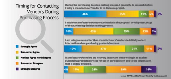 timing-contacting-vendors-purchasing-process