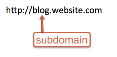 blog-subdomain-example