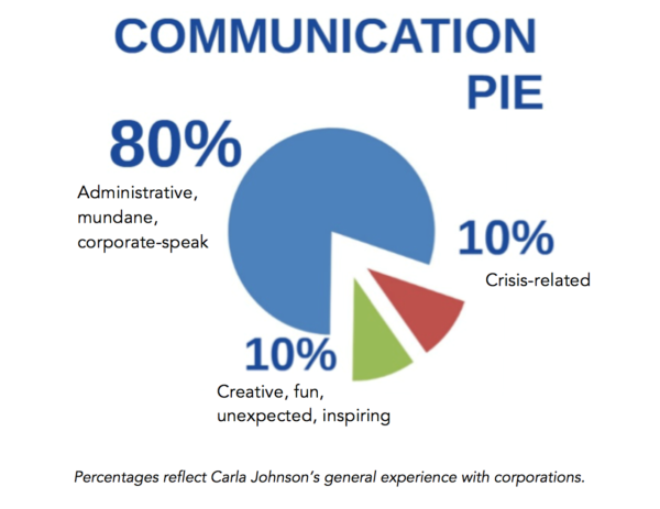 communication-pie-chart
