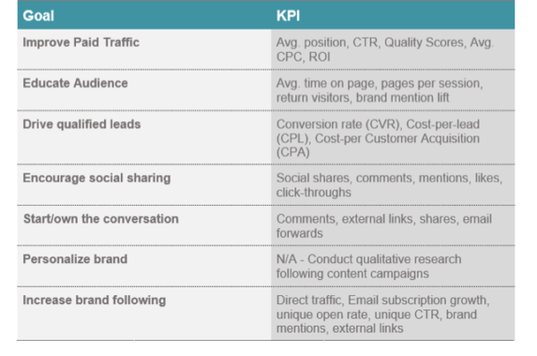 content-kpis-and-goals-examples