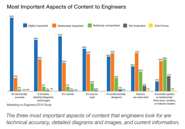 engineers-most-important-content-aspects