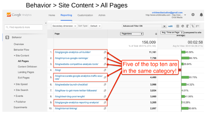 google-analytics-blog-categories