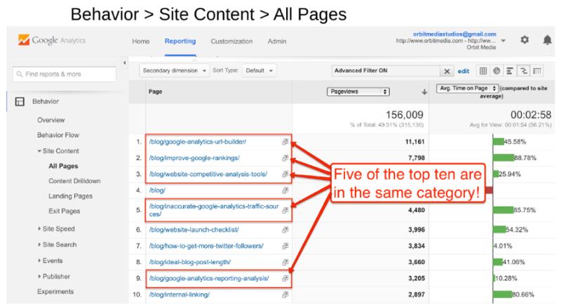 google-analytics-blog-categories