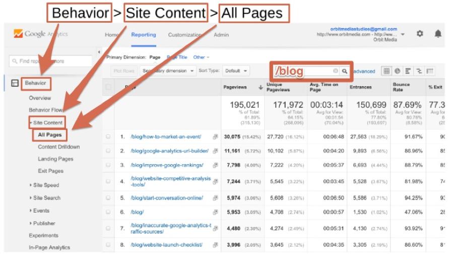 google-analytics-post-performance