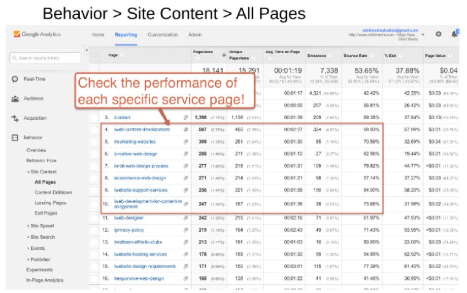 google-analytics-site-content-service-product-topic