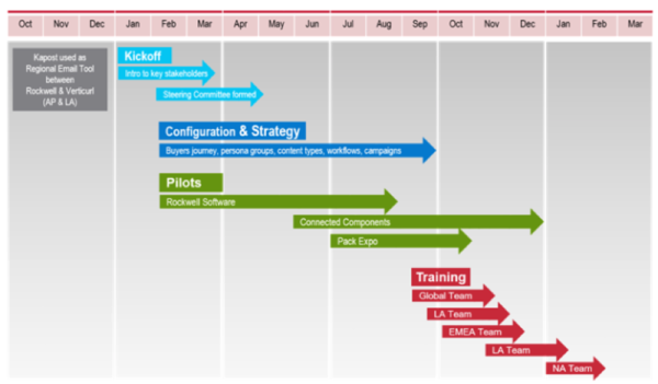 implementation-timeline-examples