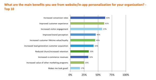 personalization-survey