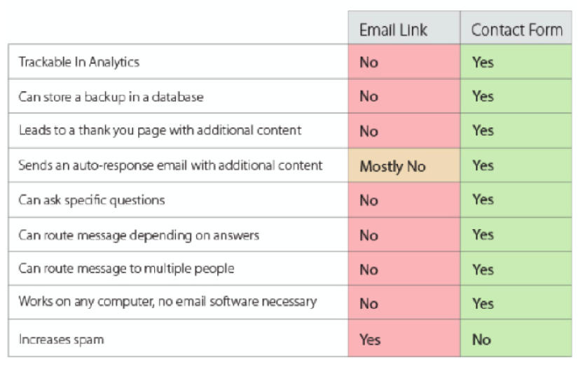 pros-cons-email-links-vs-contact-forms