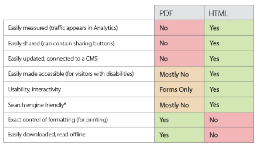pros-cons-pdf-vs-html-pages