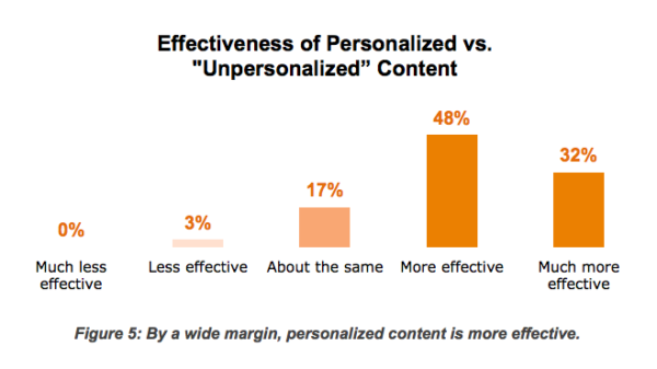 unpersonalized-content-chart