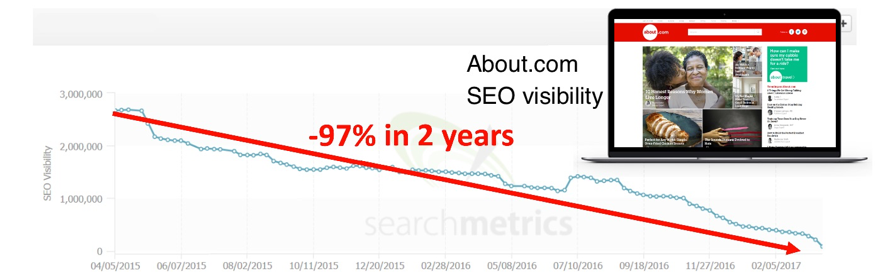 about.com-seo-visibility