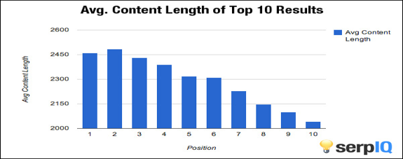 avg-length-of-top-results