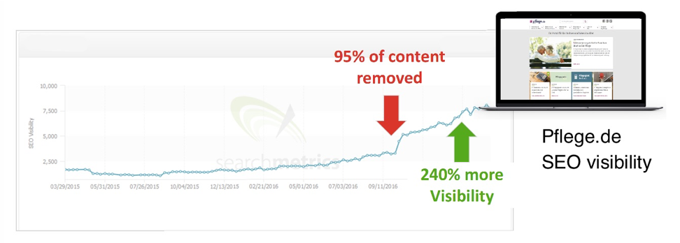 SEO visibility after cleaning up content
