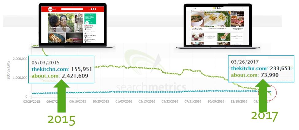 thekitchn.com-search-metrics
