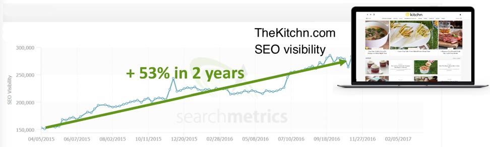 thekitchn.com-seo-visibility