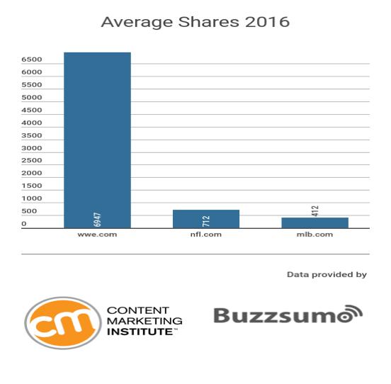 wwe_average_shares