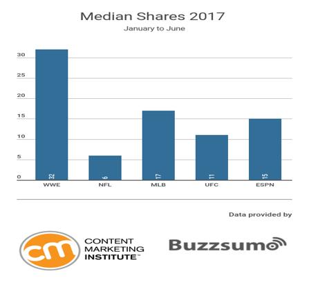 wwe_median_shares_2017
