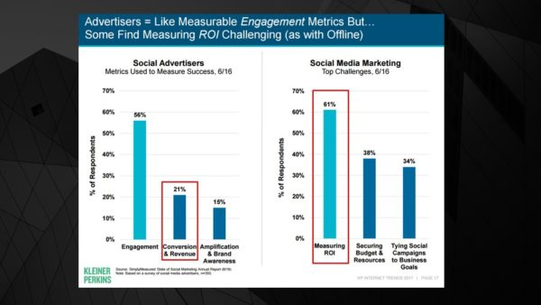 Advertisers are using engagement to report ROI. It's not how such metrics work and is an example of why marketers are terrible at content impact measurement.