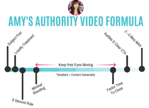 amys-authority-video-formula
