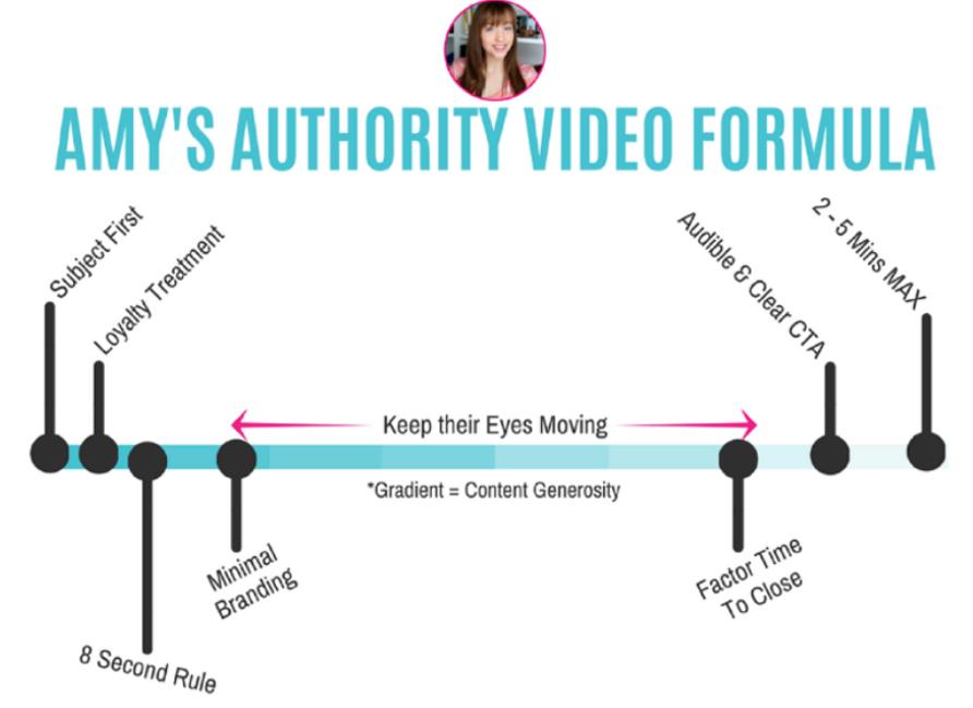 amys-authority-video-formula