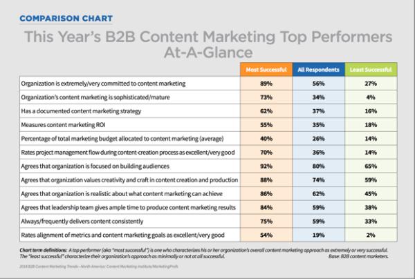 b2b-marketing-academy-comparison-chart