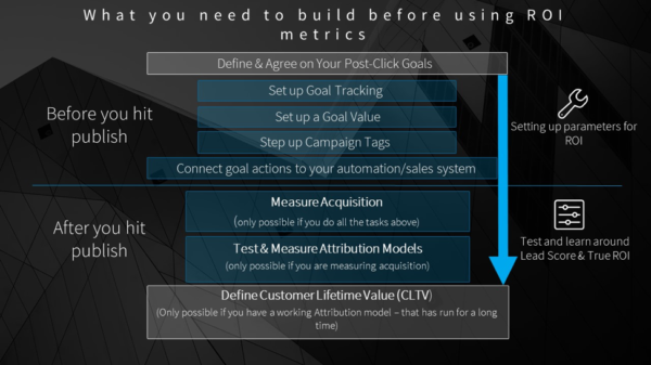 build-before-using-roi-metrics