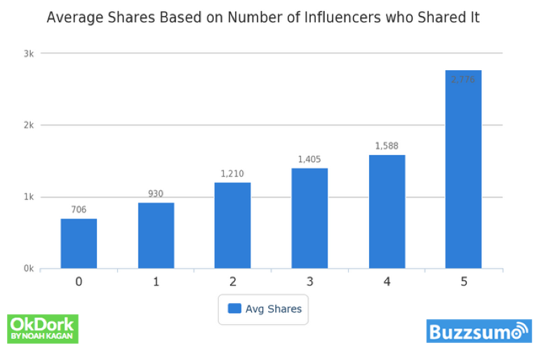 buzzsumo-influencer-shares for article formats