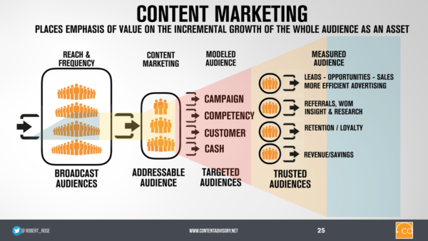 content-marketing-funnel-whole-audience