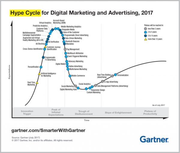 content-marketing-hype-cycle