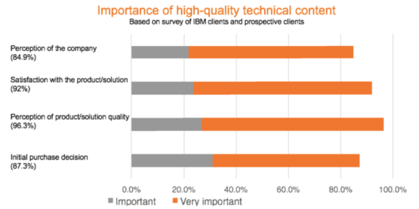 importance-of-high-quality-technical-content