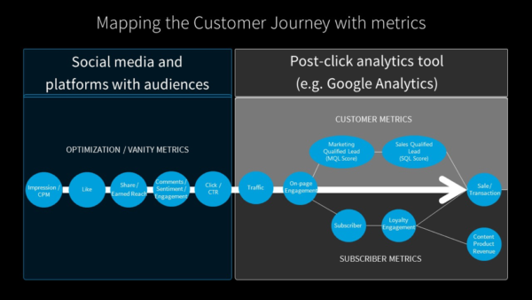 mapping-customer-journey-with-metrics