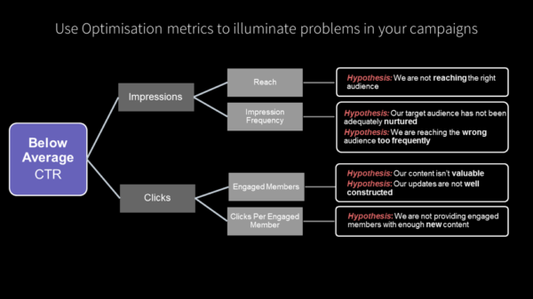 optimization-metrics-problems-campaigns