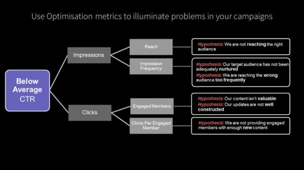 optimization-metrics-problems-campaigns