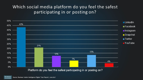 social-media-platform-safety