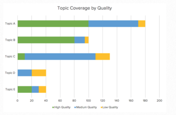 topic-coverage-quality-chart