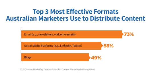 3-most-effective-content-distribution-formats