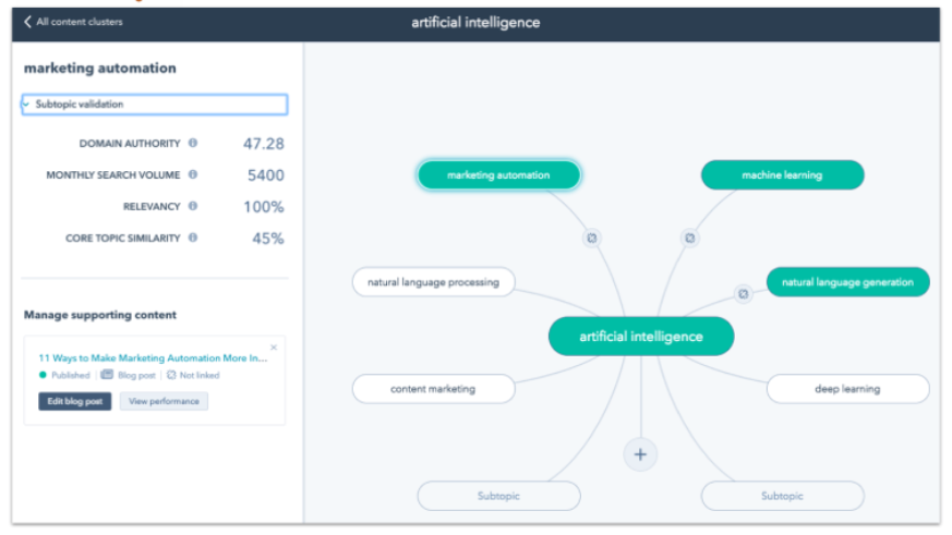 ai-planning-hubspot-topic-clusters