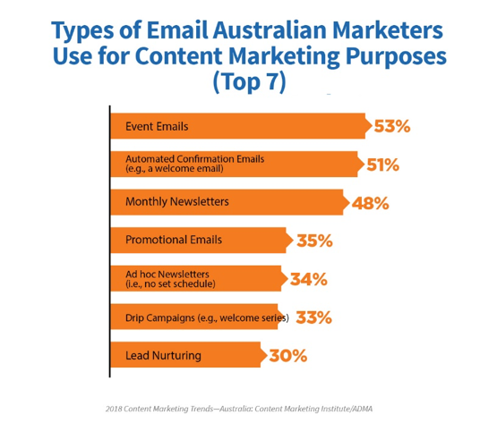 australian-marketer-content-marketing-email-types