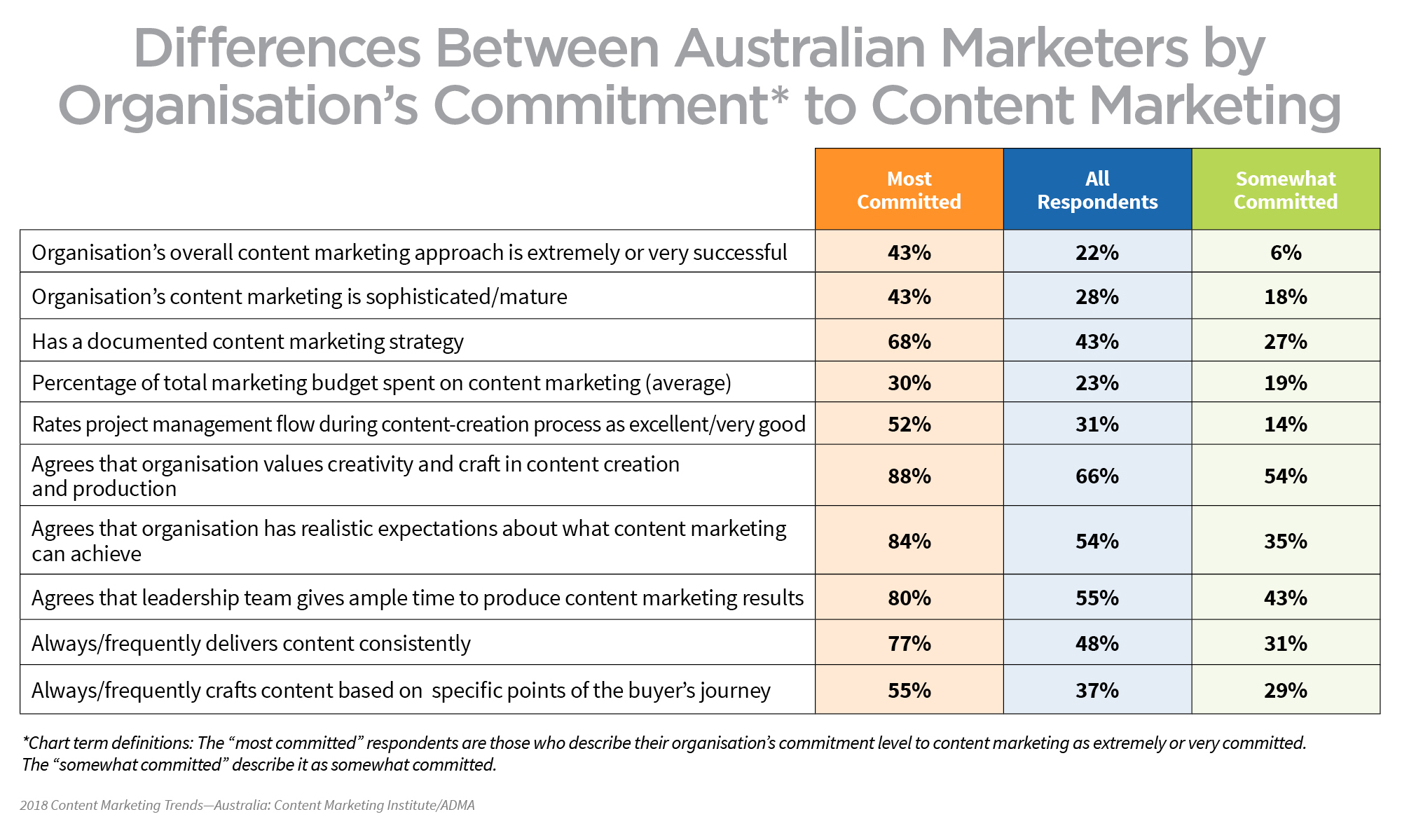 australian-marketers-commitment-content-marketing