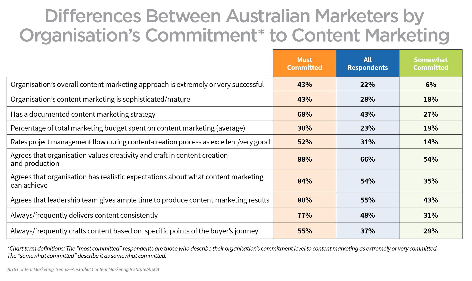 australian-marketers-commitment-content-marketing