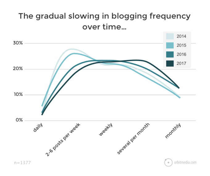 blogging-frequency-over-time