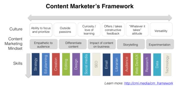 content-marketer-framework